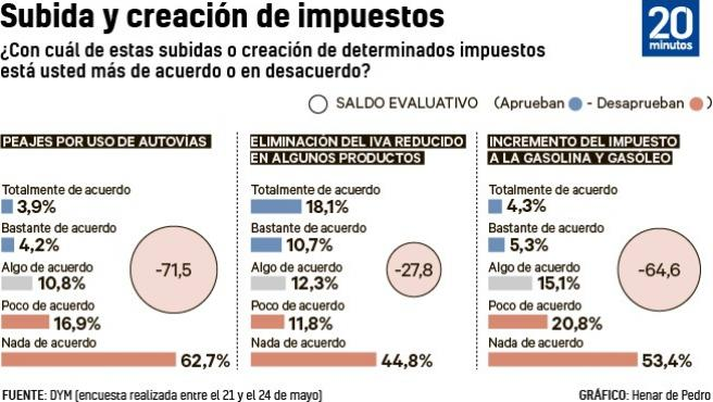 Spaniards Are Against Tolls And Increases In Personal Income Tax